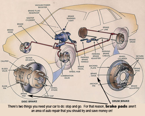 conventional brakes car care tips brought to you by keller bros auto repair automobile systems diagrams at gsmportal.co