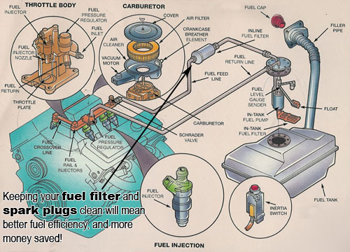 fuel system car care tips brought to you by keller bros auto repair automobile systems diagrams at gsmportal.co